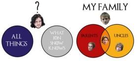 Infográficos que só os fãs de Game of Thrones vão entender