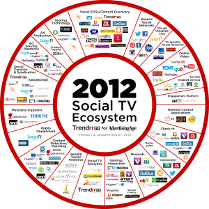 social-tv-ecosystem-updated