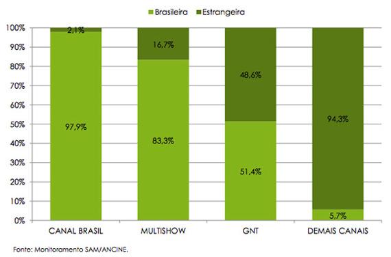 Percentual-de-Horas-de-Conteúdo-Brasileiro-e-Estrangeiro---2013