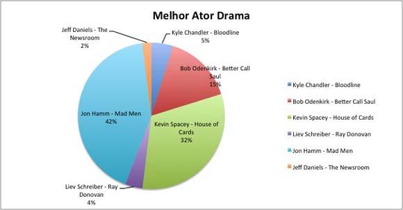 Melhor Ator Drama