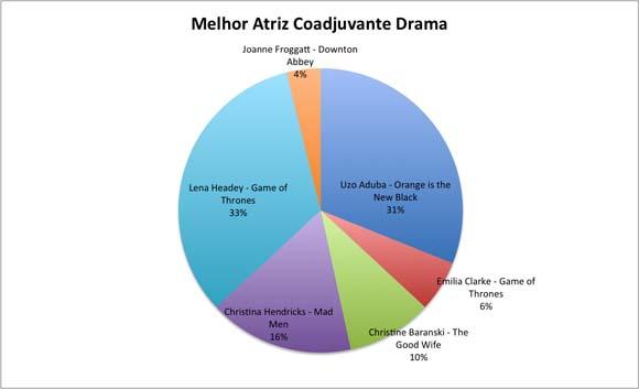 Melhor atriz coadjuvante drama