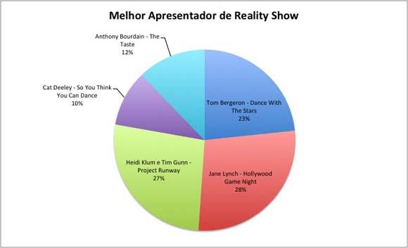 melhor apresentador de reality show