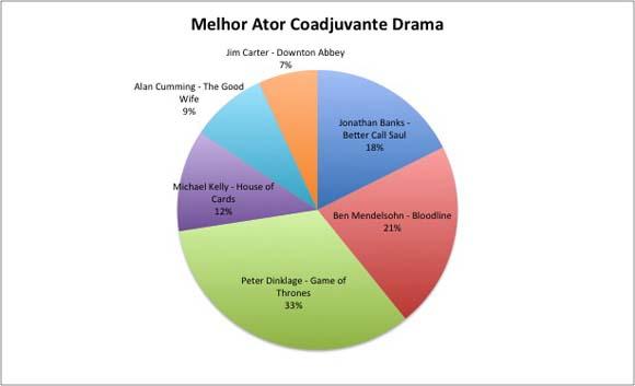 melhor ator coadjuvante-drama