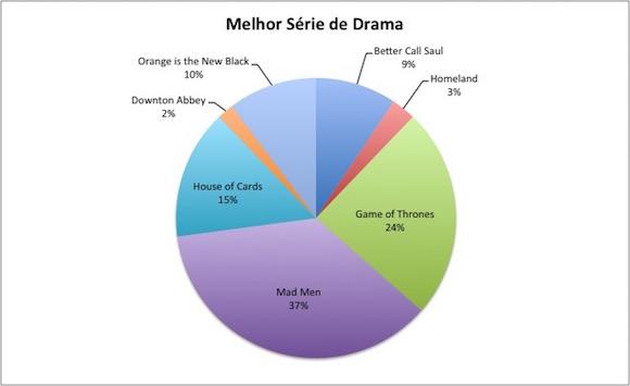melhor-drama