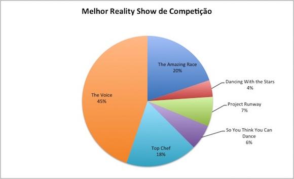melhor-reality-competição